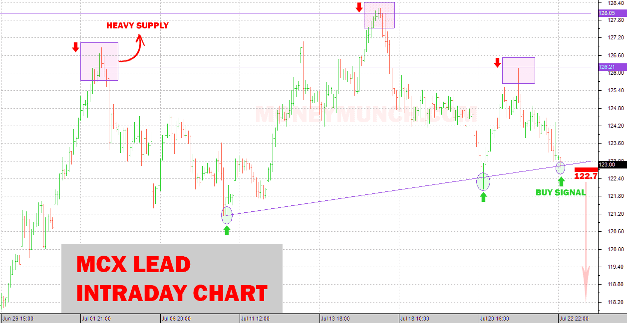 FREE Commodity MCX Lead tips