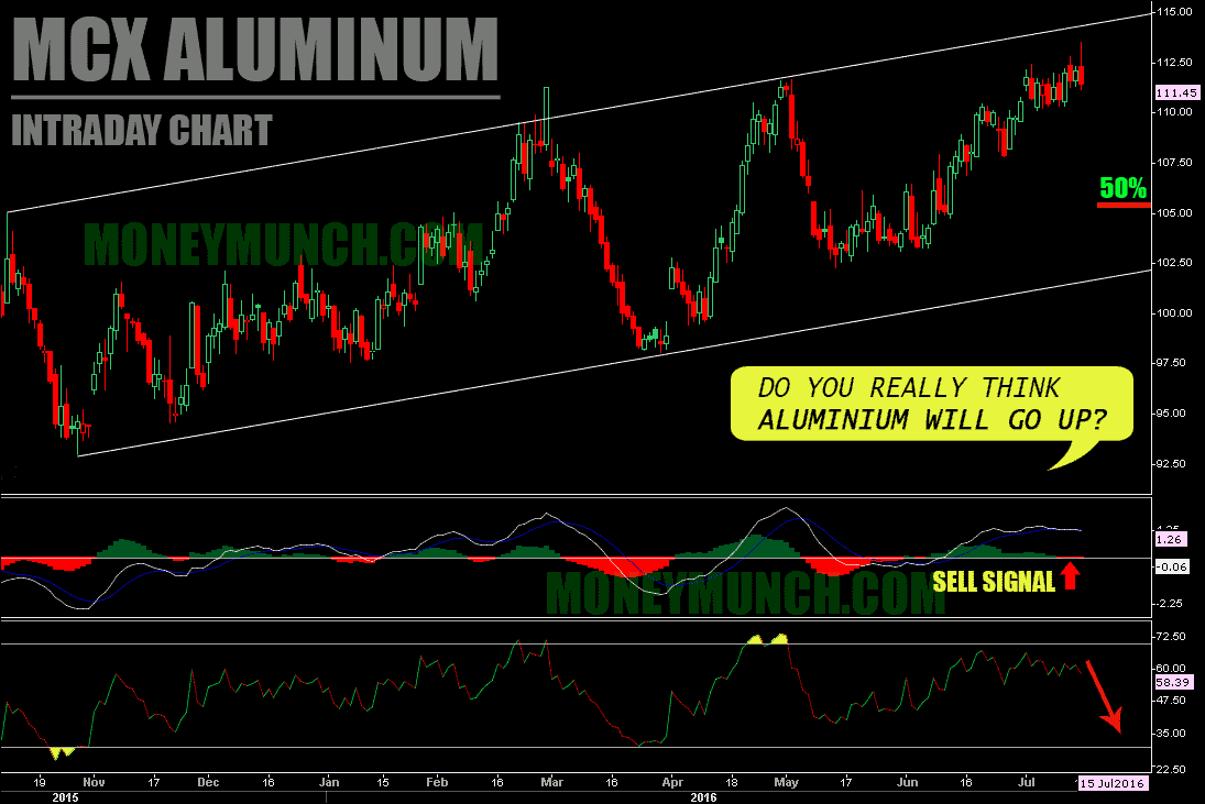 FREE MCX Aluminium Intraday charts and tips
