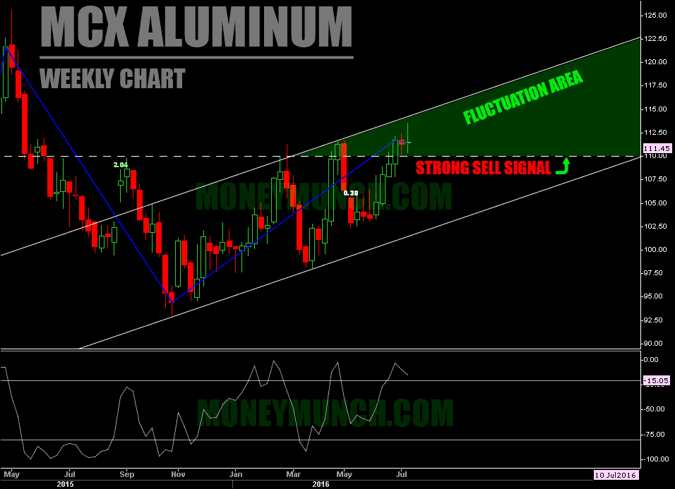 free aluminium weekly charts tips