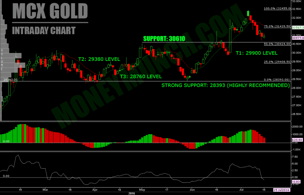 FREE Commodity Gold Intraday charts