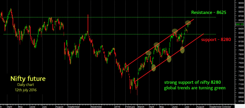 nifty-daily