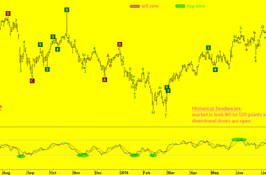 nifty-downtrend