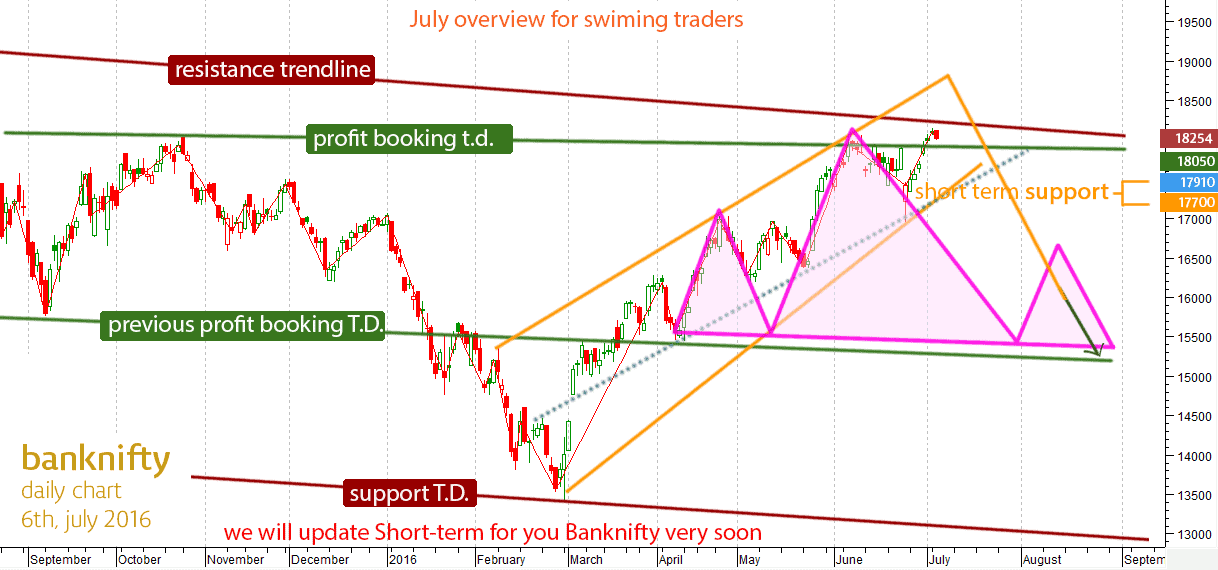 short-term-banknifty-overview