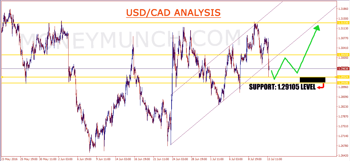 usdcad-hourly-charts-signals-tips-71316