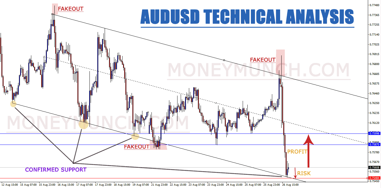 free_forex_tips_on_audusd