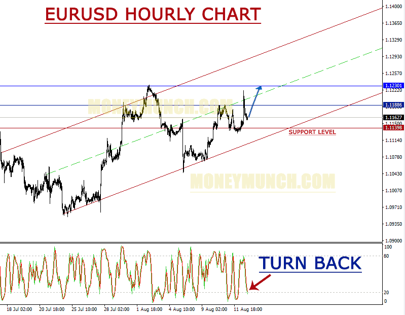 free_forex_tips_on_eurusd
