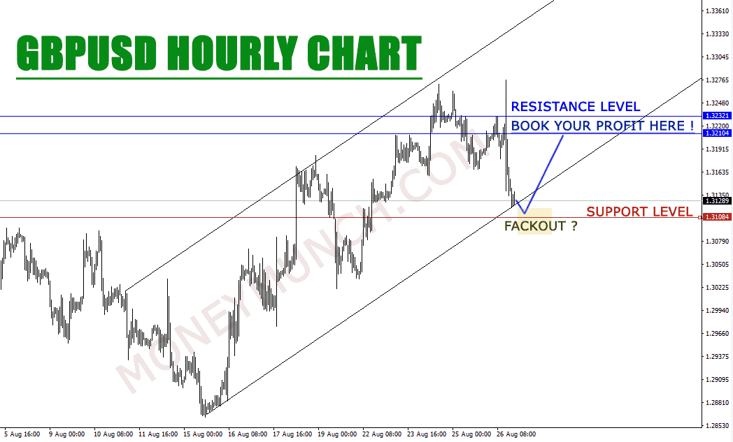 free_forex_tips_on_gbpusd