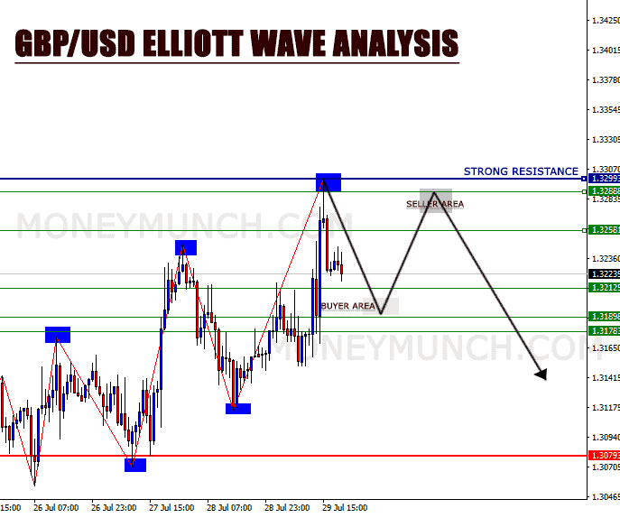 FREE ELLIOTT WAVE ANALYSIS ON GBPUSD