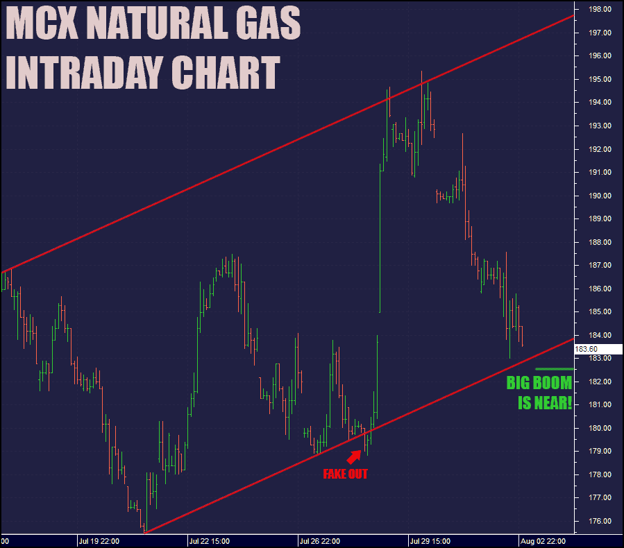 natural gas intraday tips charts