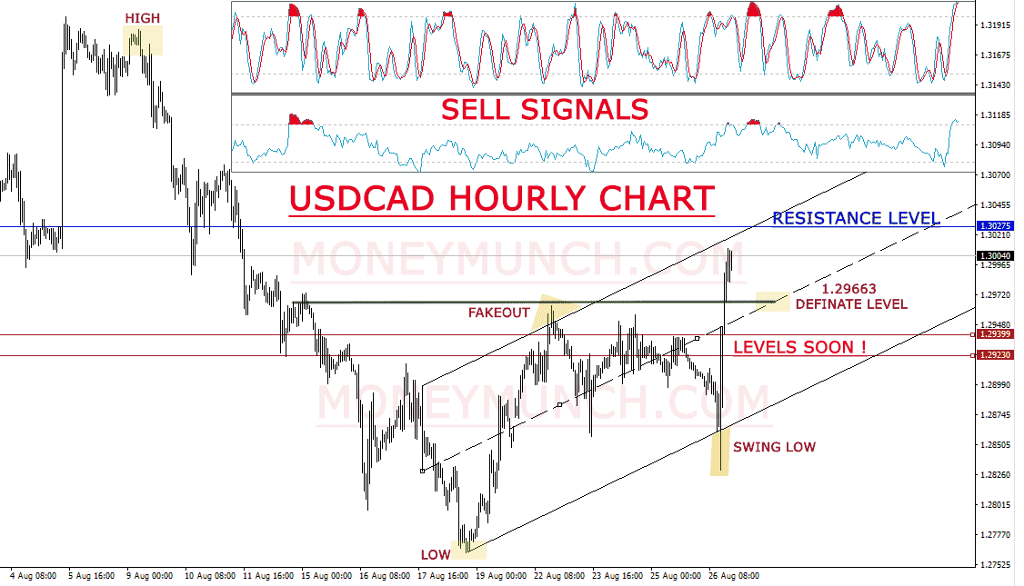 free_forex_tips_on_usdcad