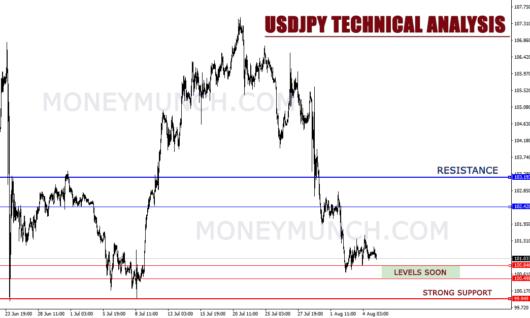 Forex signal tips