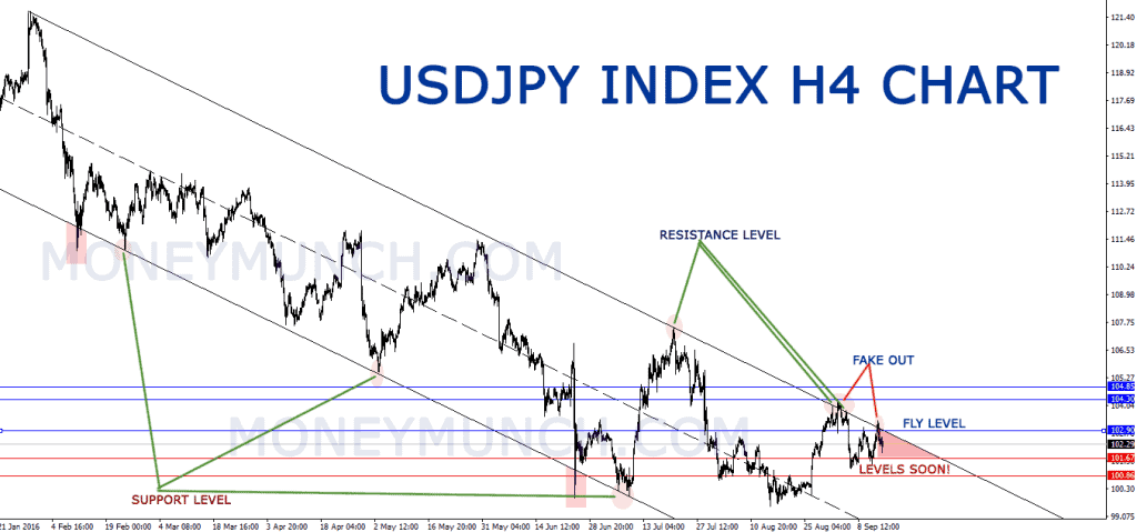 free forex tips on usdjpy