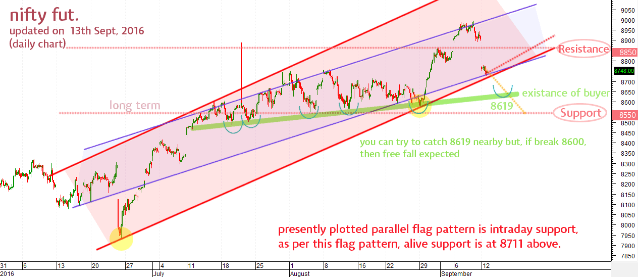 nifty sep