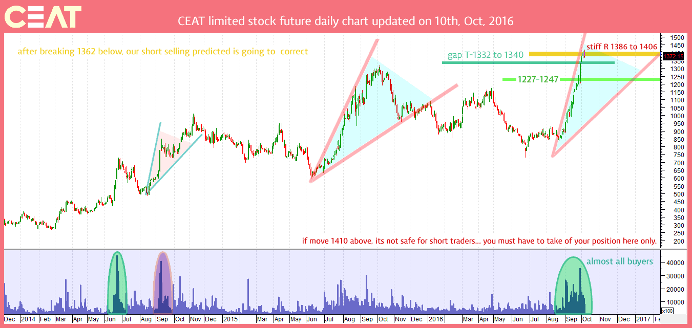 ceat-stock-chart