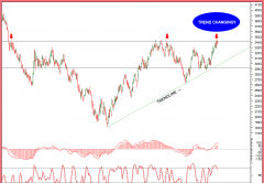 Crude oil charts & intraday tips