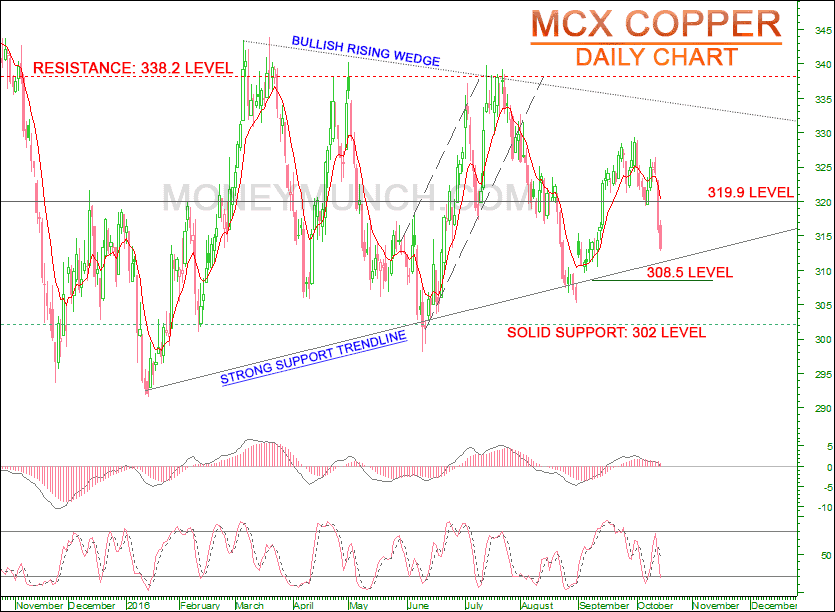 FREE Copper tips & charts