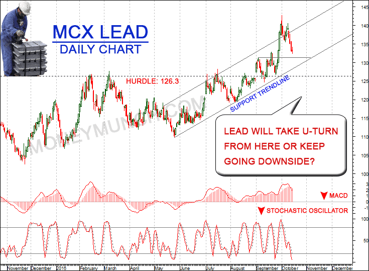 Commodity Lead tips & charts