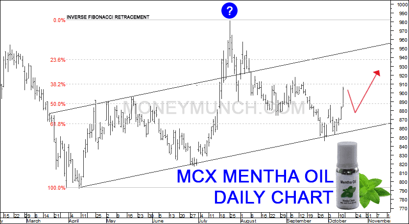 Commodity mentha oil tips & charts