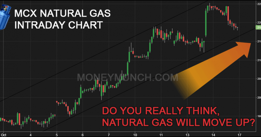 Commodity Natural gas tips & charts