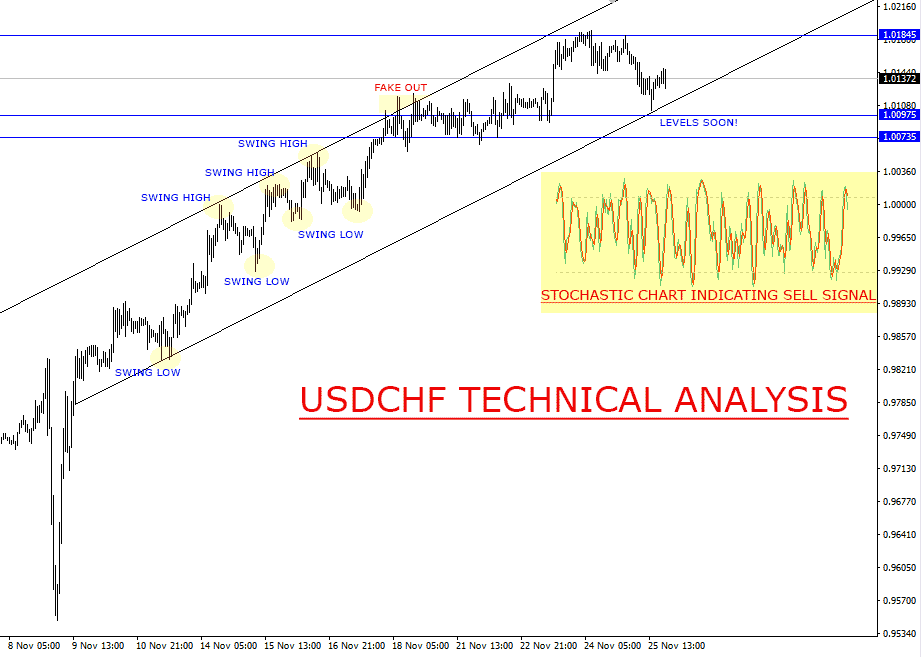 FREE FOREX TIPS ON USDCHF