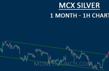 FREE Silver intraday tips & technical chart