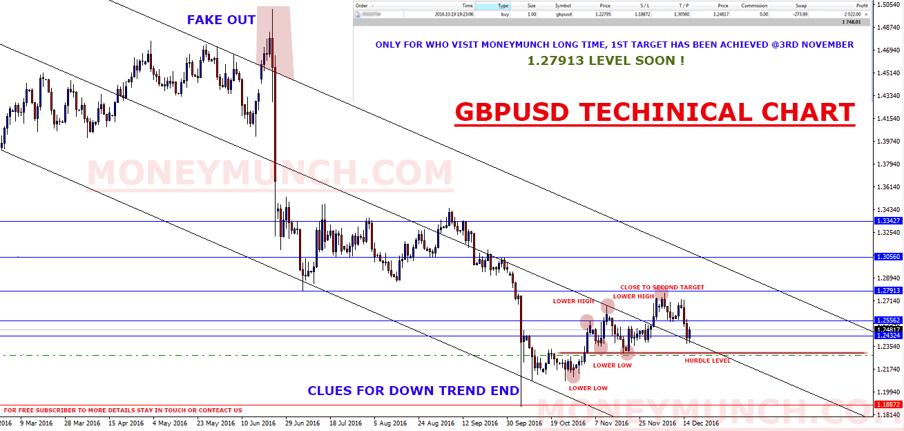 free forex tips on gbpusd