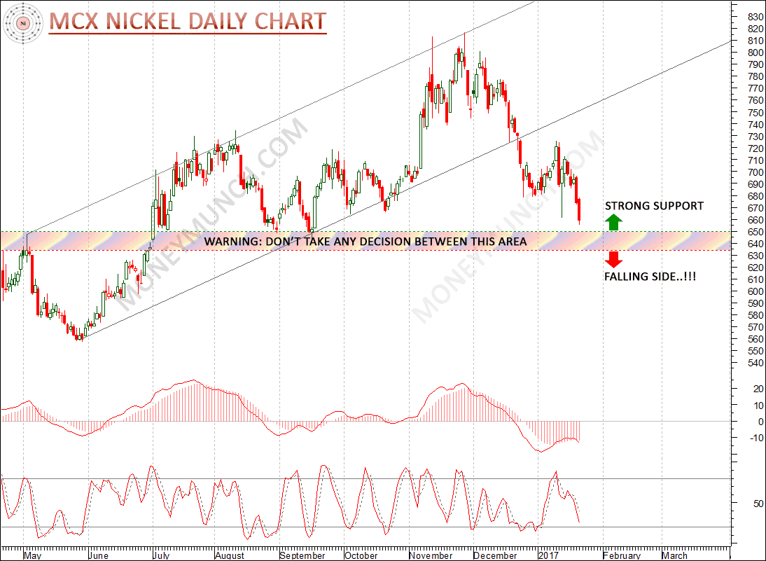 mcx nickel daily chart intraday tips