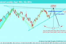nifty-future-weekly-view