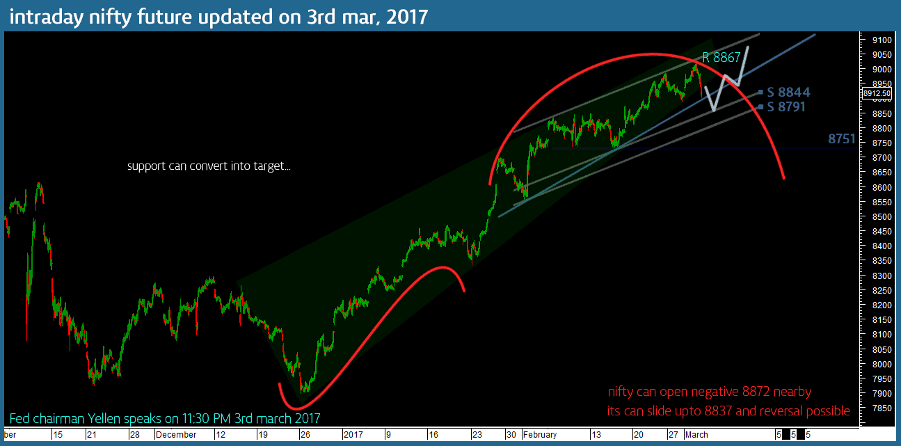nifty-future-intraday