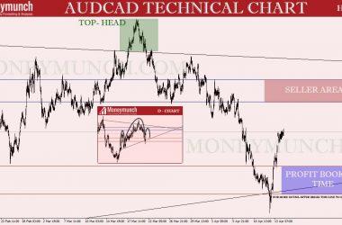 Audcad chart swiss forex