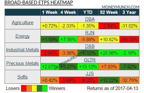 commodity broad-based etps heatmap