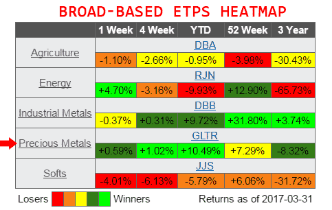 commodity broad based etps heatmap