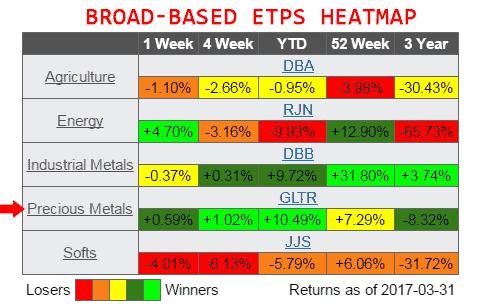 commodity broad based etps heatmap