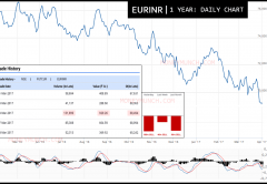 eurinr intraday tips yearly charts