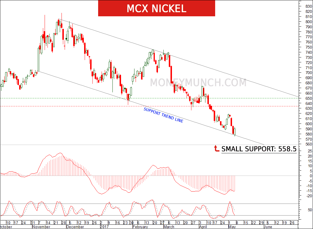 free mcx nickel intraday tips