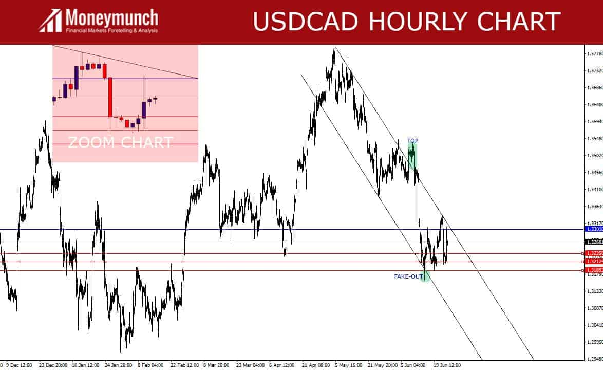 usdcad-daily-techinical-chart