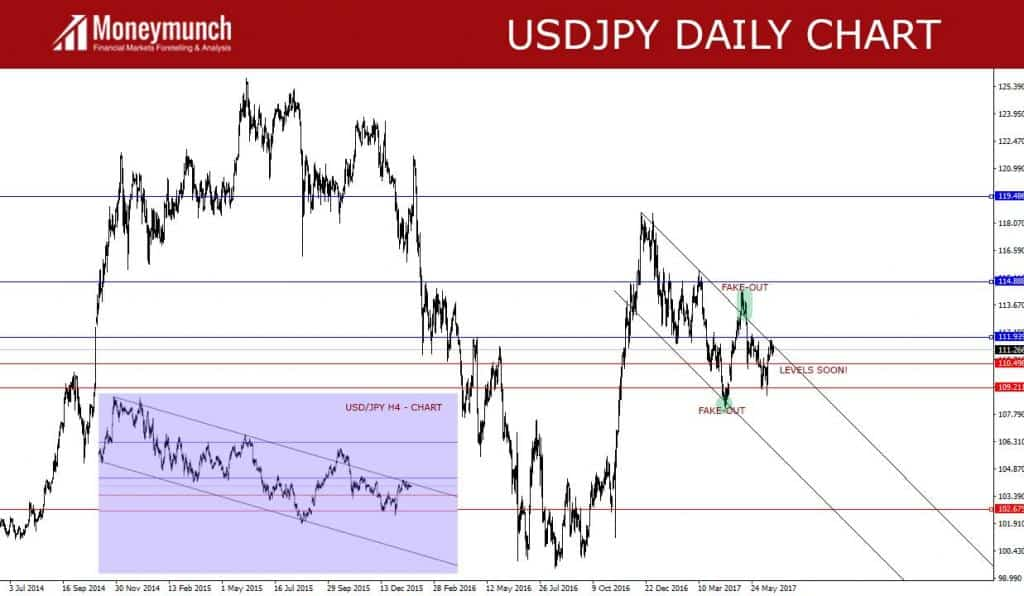 Forex usd index chart