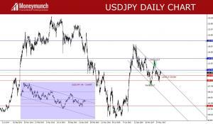 usdjpy-earn-pips-chart