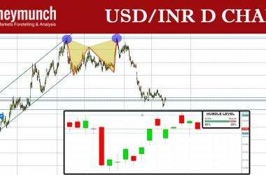 free usd inr forecast