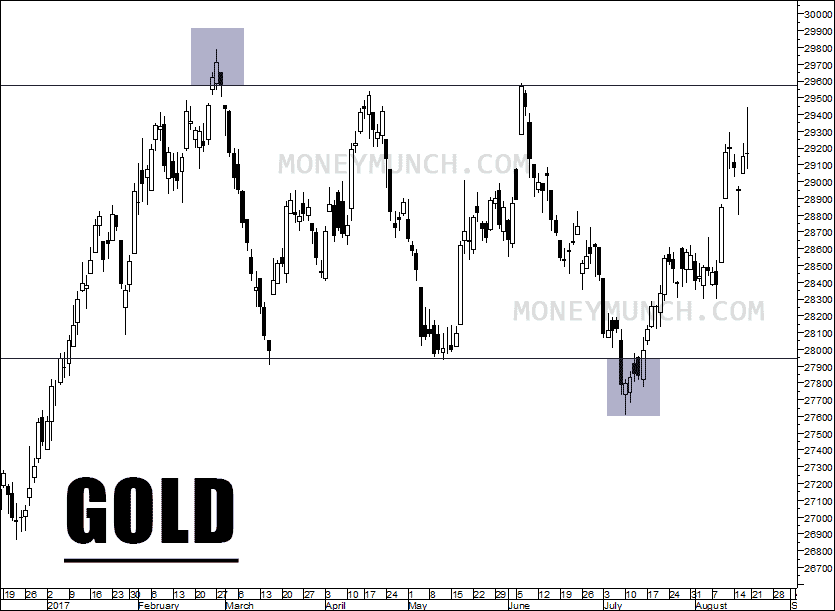 gold chart tips