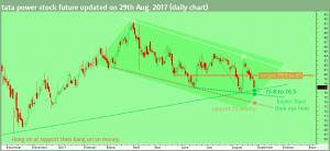 tata-power-share