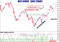 free silver tips daily chart