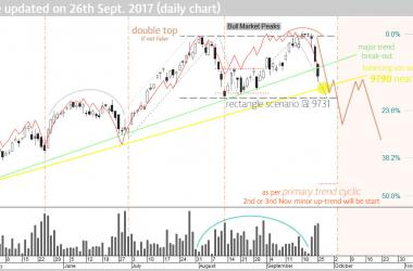 nifty-future-double-top-pattern