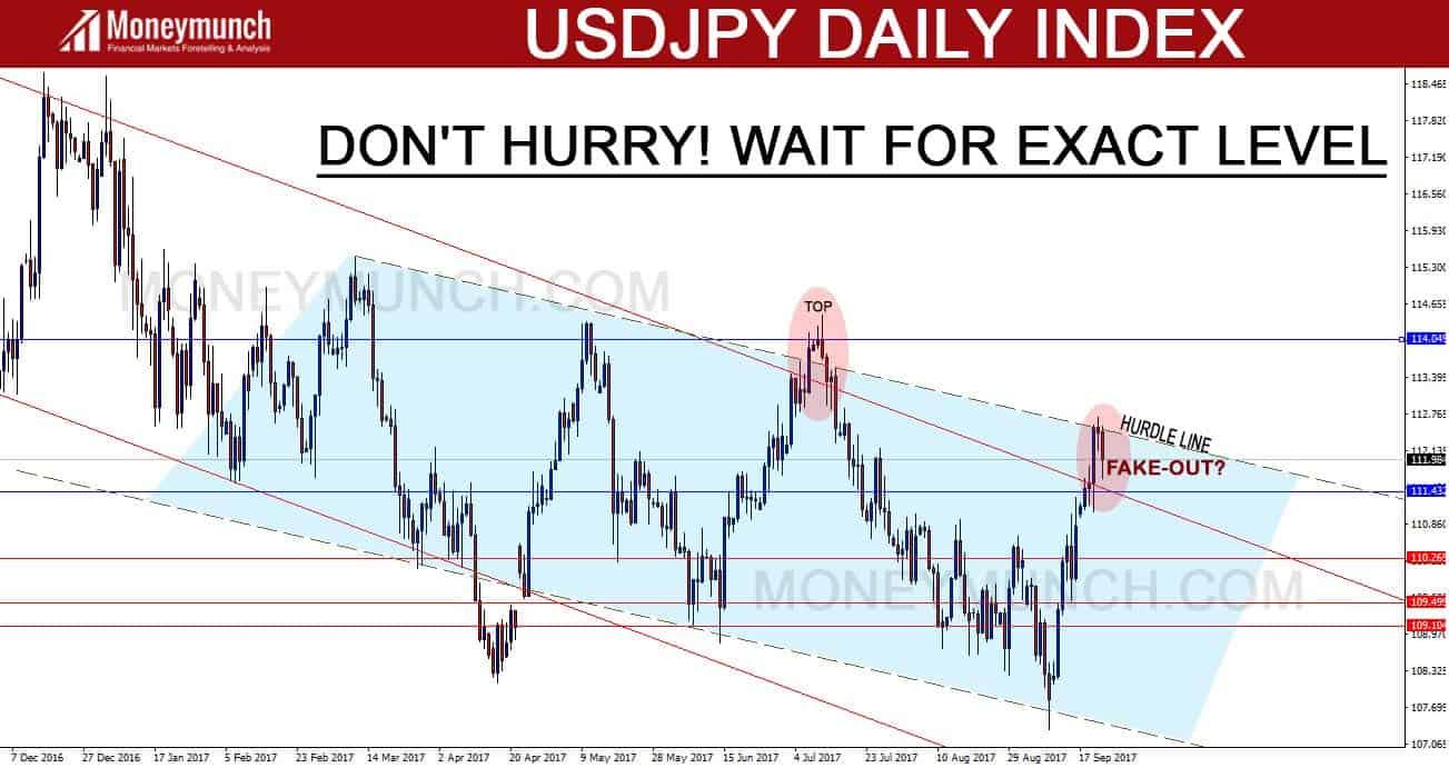 forex signals usdjpy index