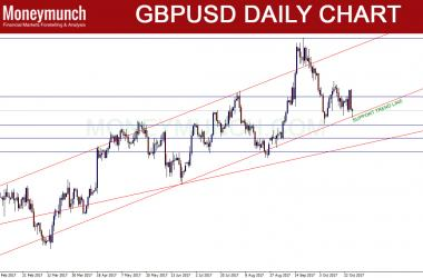 GBPUSD Signals