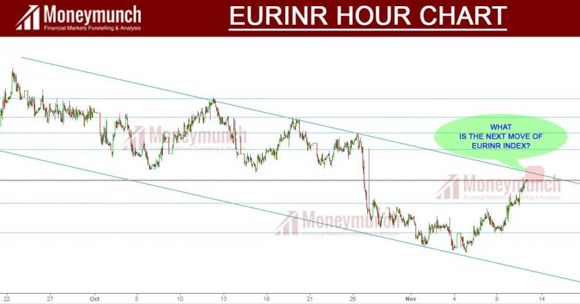eur to inr signals