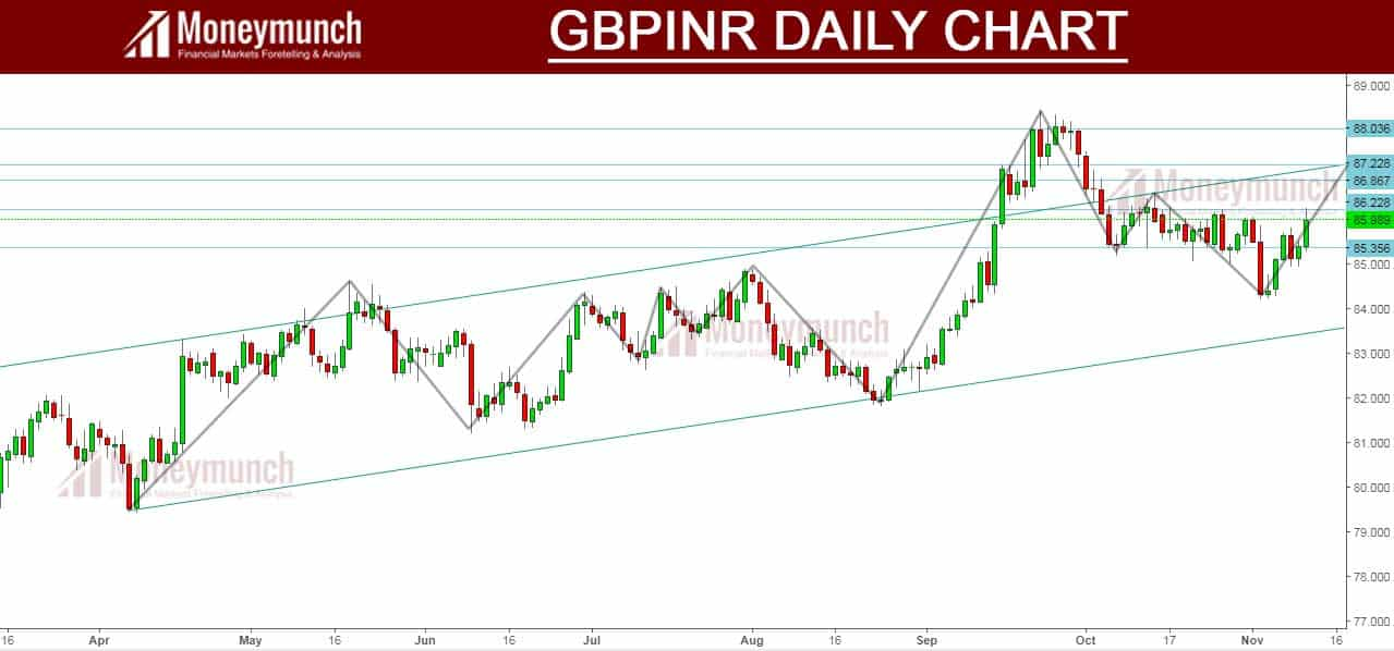 gbp to inr signals