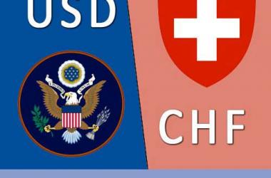 USDCHF free forex Signals