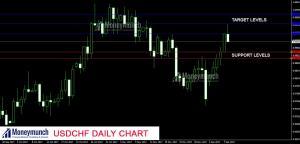 usdchf forex signals