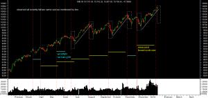 nifty-cycle-analysis